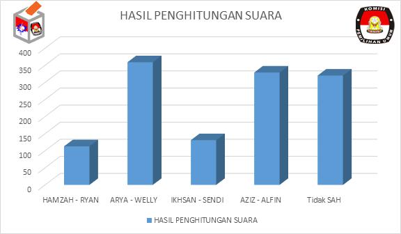 hasil-pemungutan-suara